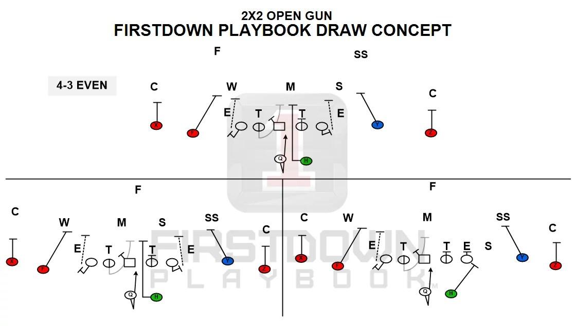 Draw Concept Run Install Begins Firstdown Playbook