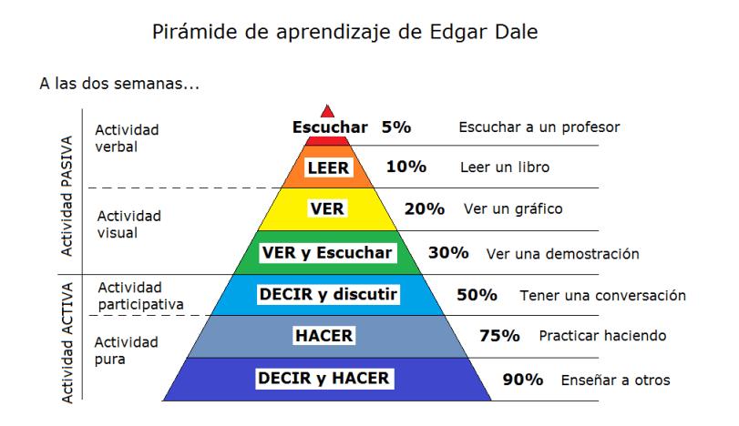 piramide de aprendizaje
