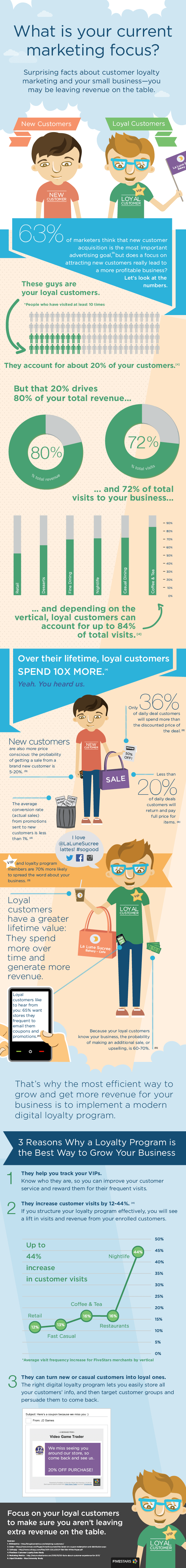 Loyal customers infographic