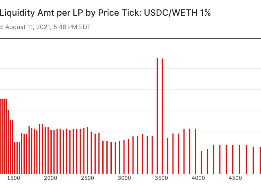Uniswap data price tick