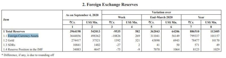 foreign-exchange-reserves.