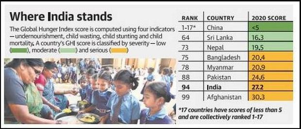 where-india-stands