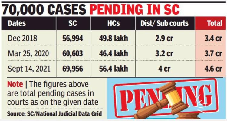Pending cases