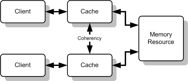 Implement Caching in the Live Feed in the Open Event Android App