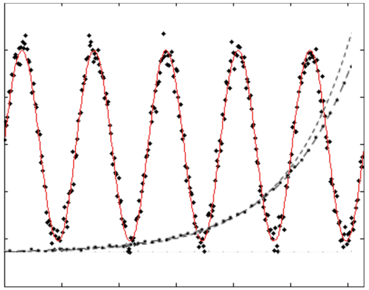 Curve-Fitting in the PSLab Android App