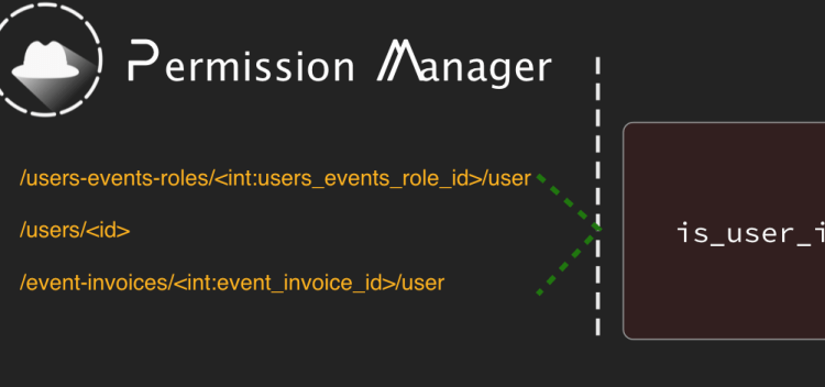 Managing Related Endpoints in Permission Manager of Open Event API Server