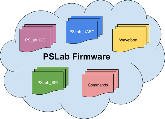 Exporting Functions in PSLab Firmware