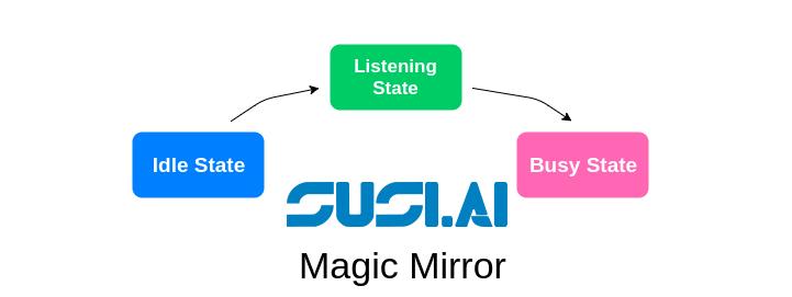 Managing States in SUSI MagicMirror Module