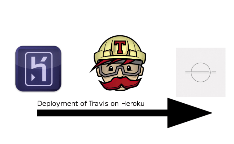 Heroku Deployment through Travis for Meilix-Generator