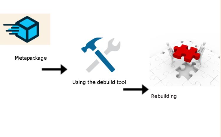 Debuilding the meilix-default-settings Metapackage