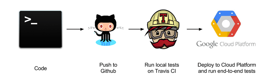 Auto Deploying loklak Server on Google Cloud Using Travis