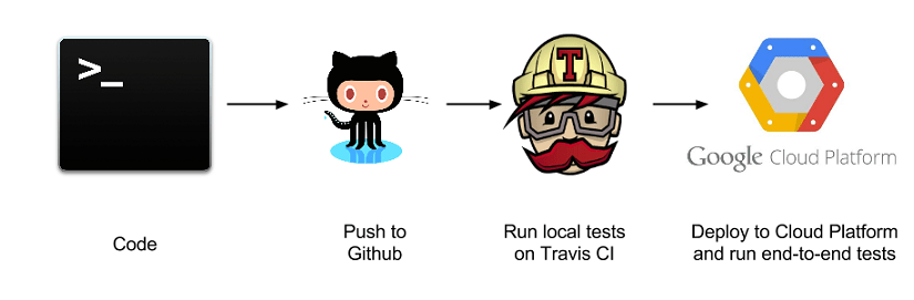 Auto Deploying loklak Server on Google Cloud Using Travis
