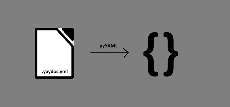 Implementing an Interface for Reading Configuration from a YAML File for Yaydoc