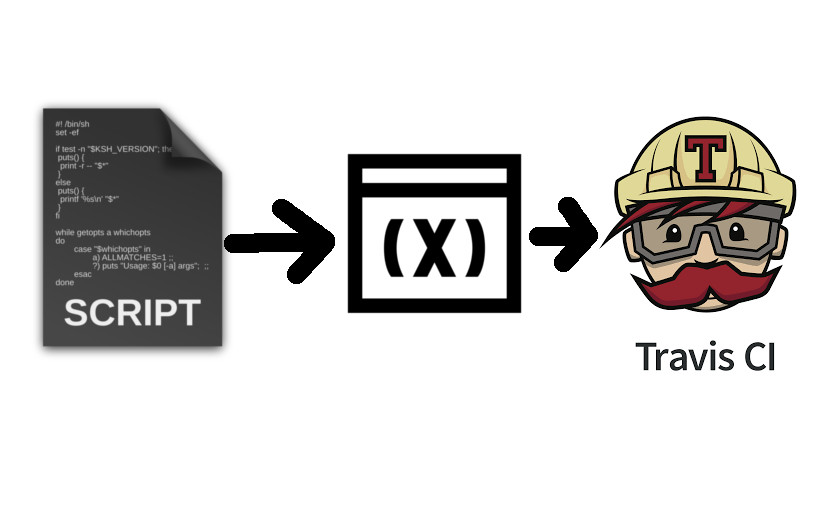 How to Send a Script as Variable to the Meilix ISO with Travis and Meilix Generator