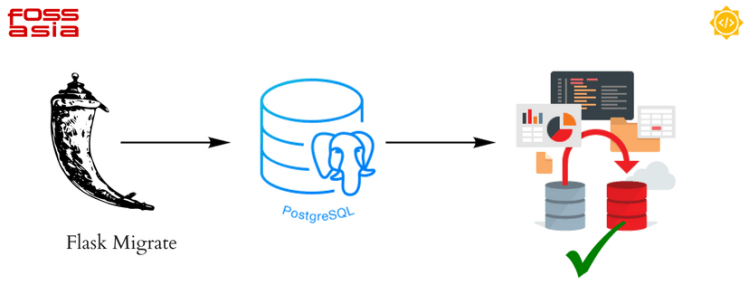 Implementing Database Migrations to Badgeyay