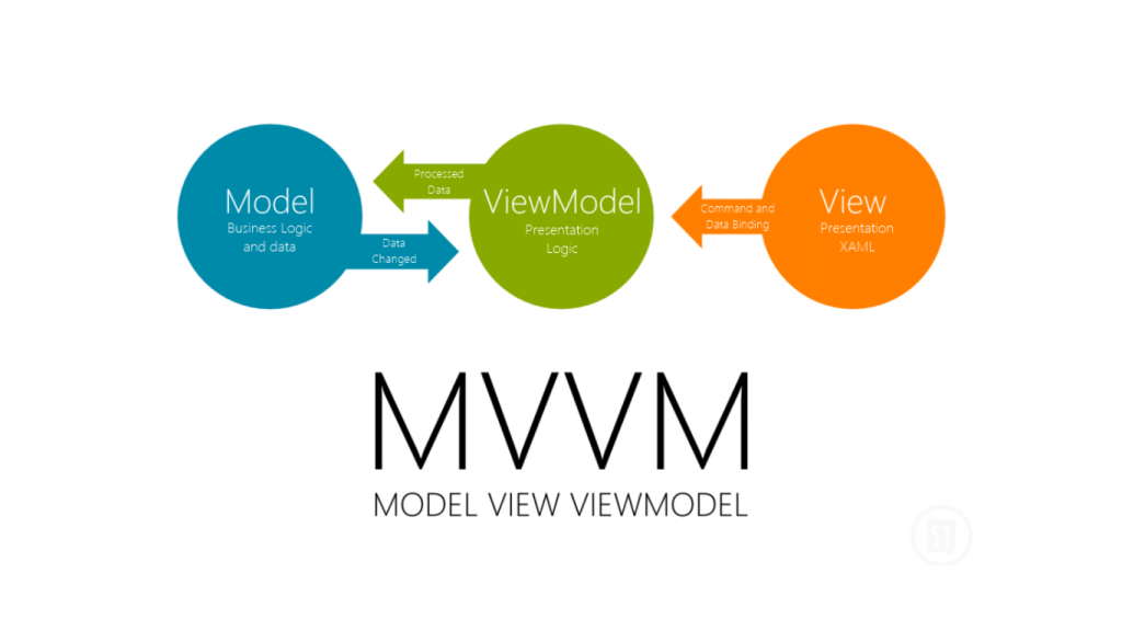 Handling Configuration Changes by implementing ViewModels in the