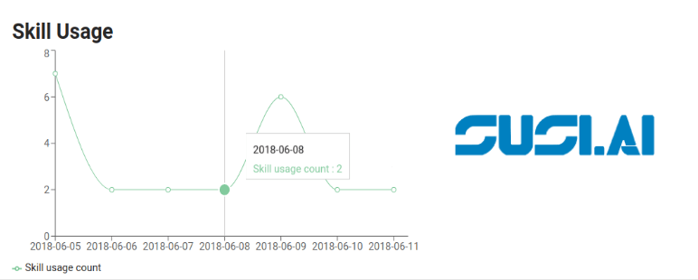 Display Skill Usage of the Past Week in a Line Chart