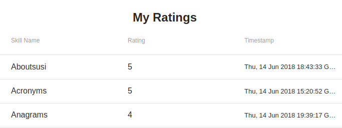 Implementing My Rating Section on the SUSI.AI Skills Dashboard