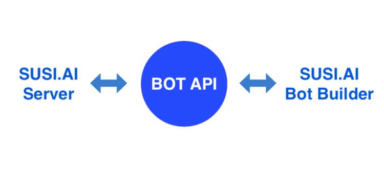 API's in SUSI.AI BotBuilder