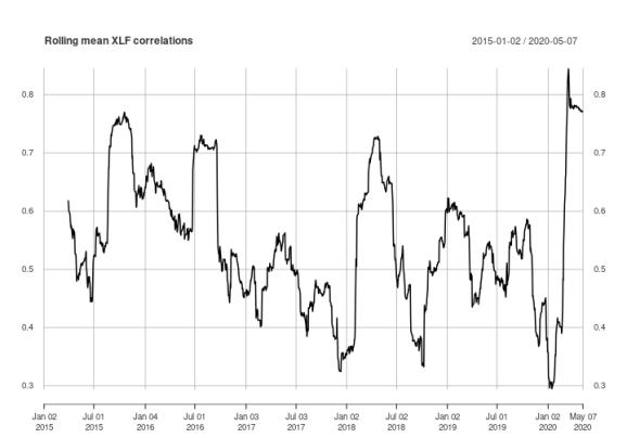 plot of chunk plot-rolling-mean-xlf-correlations