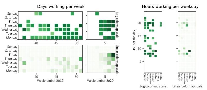 Figure 6. Dataset 1, Compilation Timestamps UTC