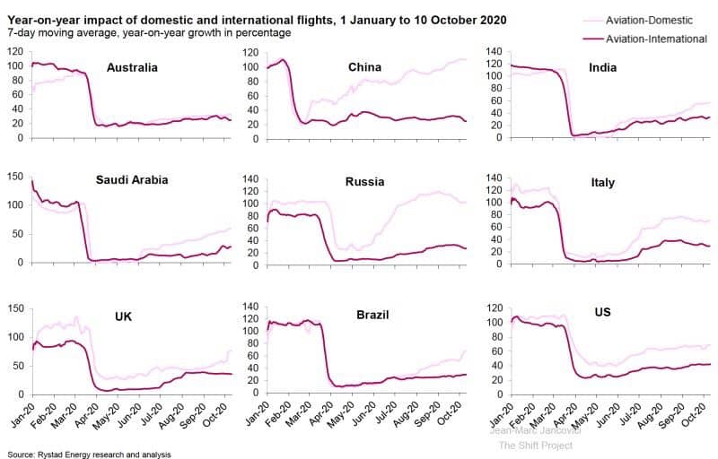 Flights data year over year