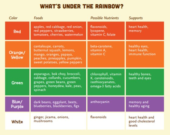 Whole Kids eat a rainbow