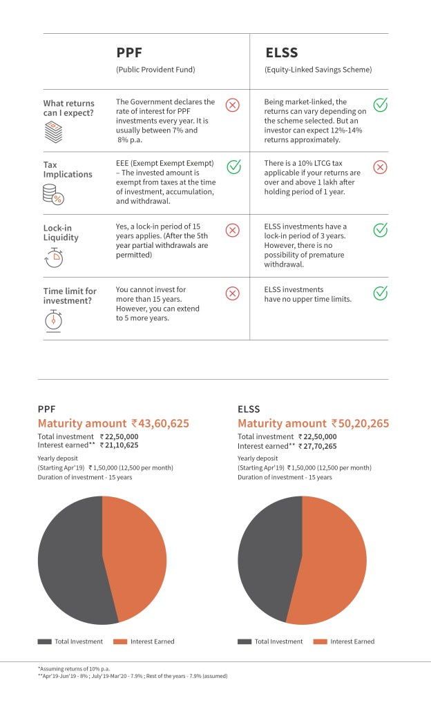 Freecharge Mutual Funds Vs PPF
