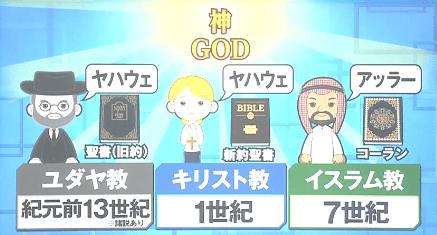 宗教の歴史
