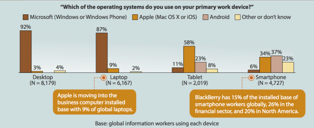 Source: Forrester Research