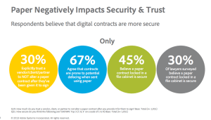 More people trust digital signatures