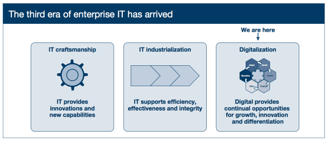 Third Era of enterprise IT