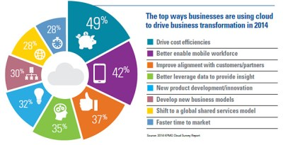 Top Ways Business are Using Cloud