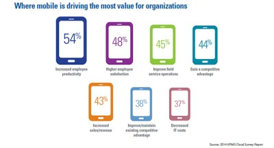 Where mobile is driving most value