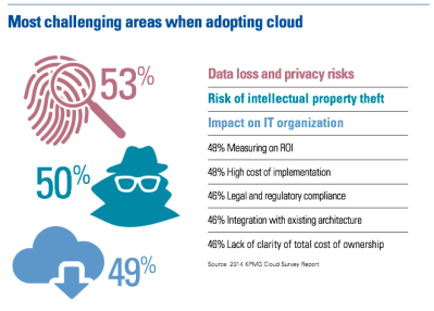 Most challenging areas with cloud