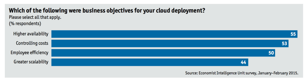 Cloud Deployment Business Objectives