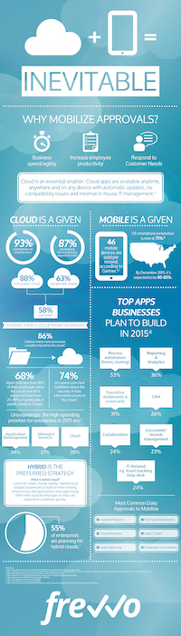 Cloud & Mobile = Business Agility