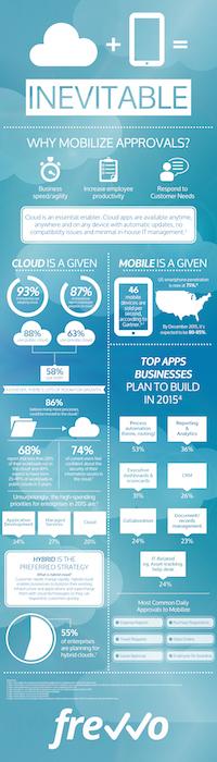 Cloud & Mobile = Business Agility