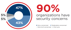Nine out of ten organizations are concerned with Cloud Security