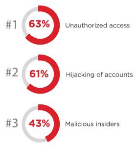 Top Three Security concerns