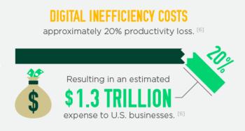 digital-inefficiency