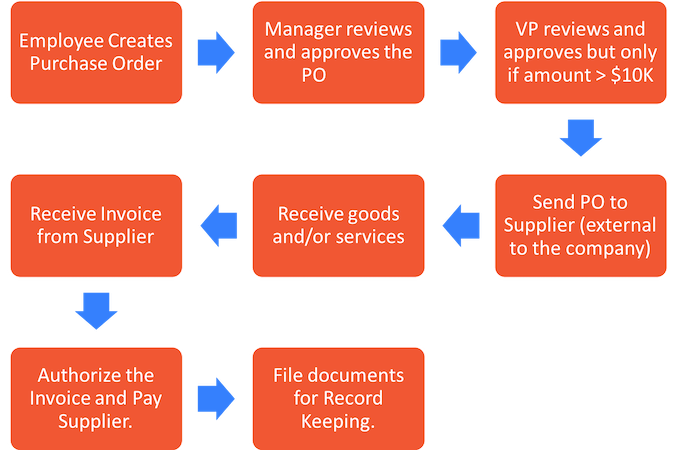 POs and Invoices are both part of procurement.