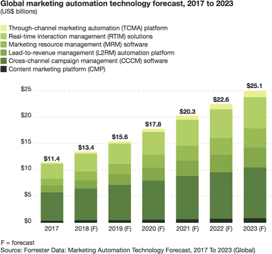 Marketing automation is growing strongly.