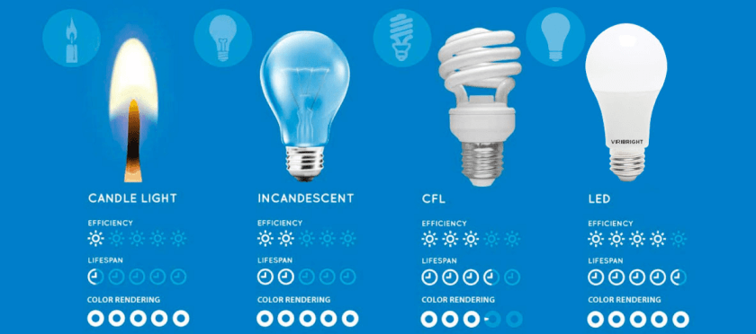 LED bulbs are more efficient, have a longer lifespan, and more eco-friendly.