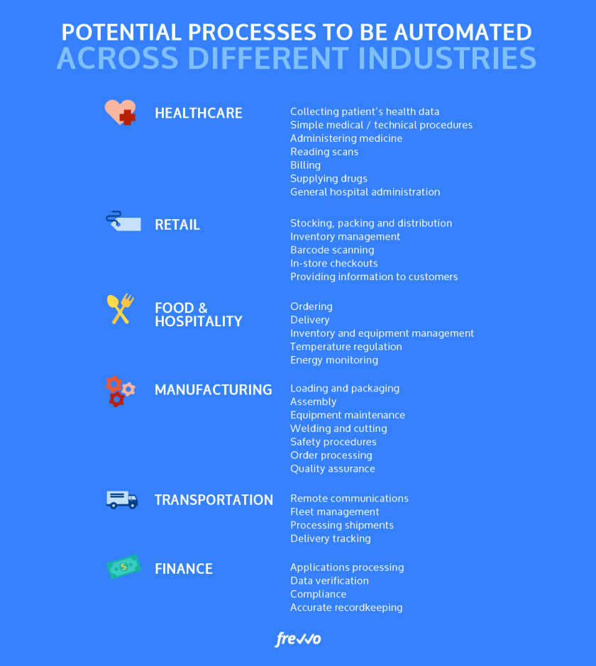 process automation in different industries