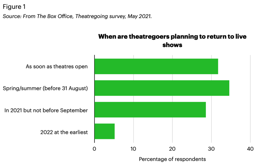 Theatregoing survey 2021: A graph showing when theatregoers are planning to return to live shows.