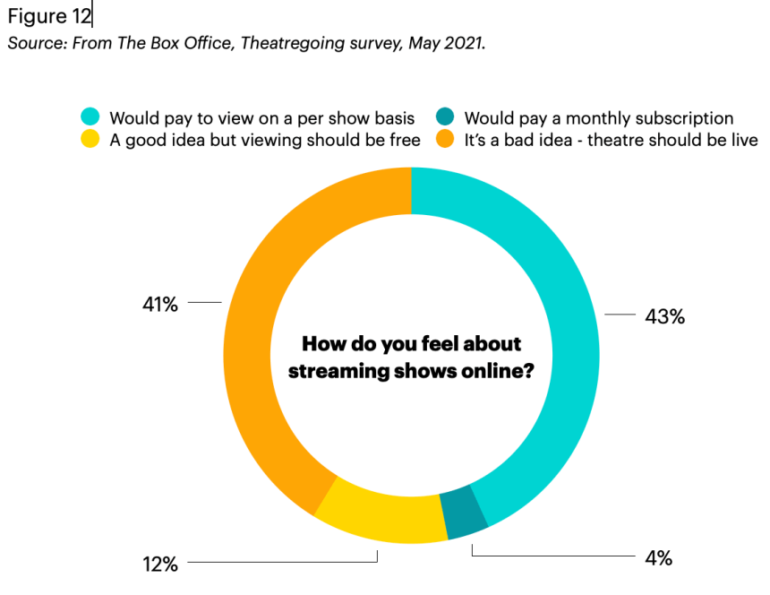 A pie chart detailing how theatregoers view shows online