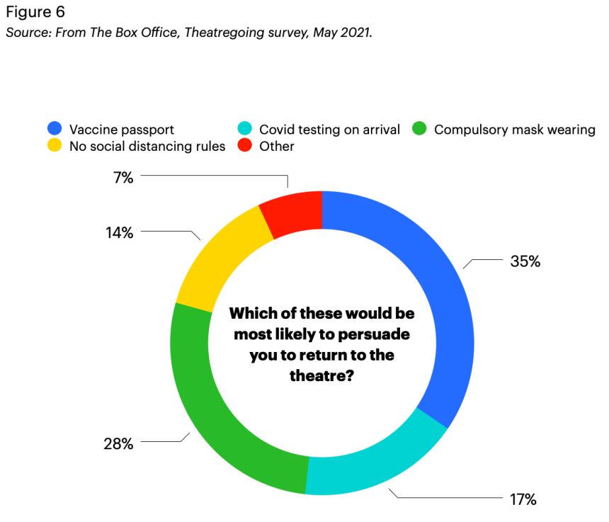 Theatregoing survey 2021: A pie graph indicating which safety measures would be most likely to see theatregoers return to the theatre