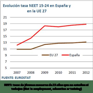 Jóvenes menores de 25 años que no estidian ni trabajan (España y UE)