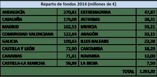 Distribución de fondos para políticas activas de empleo 2014
